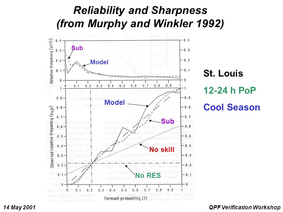 14 May 2001QPF Verification Workshop Reliability and Sharpness (from Murphy and Winkler 1992) St. Louis 12-24 h PoP Cool Season No skill No RES Model
