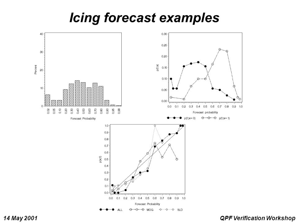 14 May 2001QPF Verification Workshop Icing forecast examples