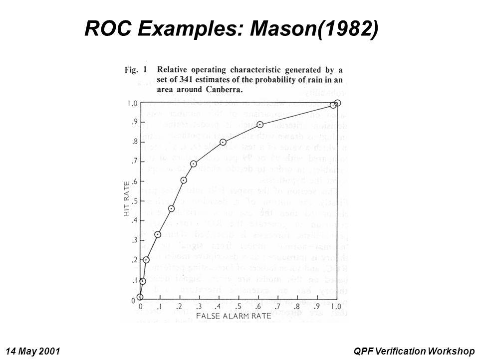 14 May 2001QPF Verification Workshop ROC Examples: Mason(1982)