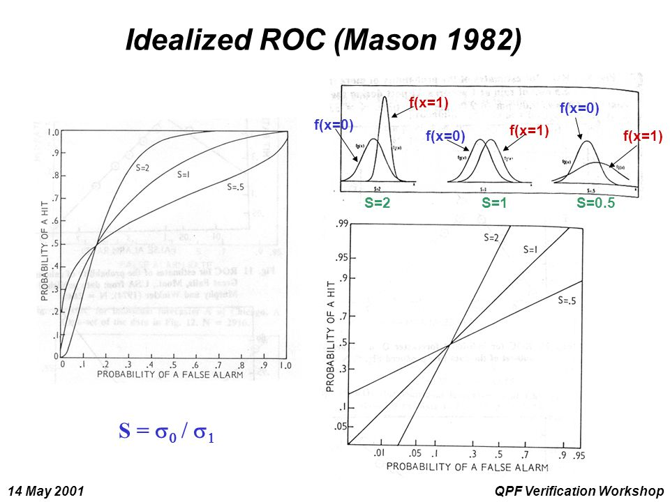 14 May 2001QPF Verification Workshop Idealized ROC (Mason 1982) S=2S=1S=0.5 f(x=1) f(x=0) S =    