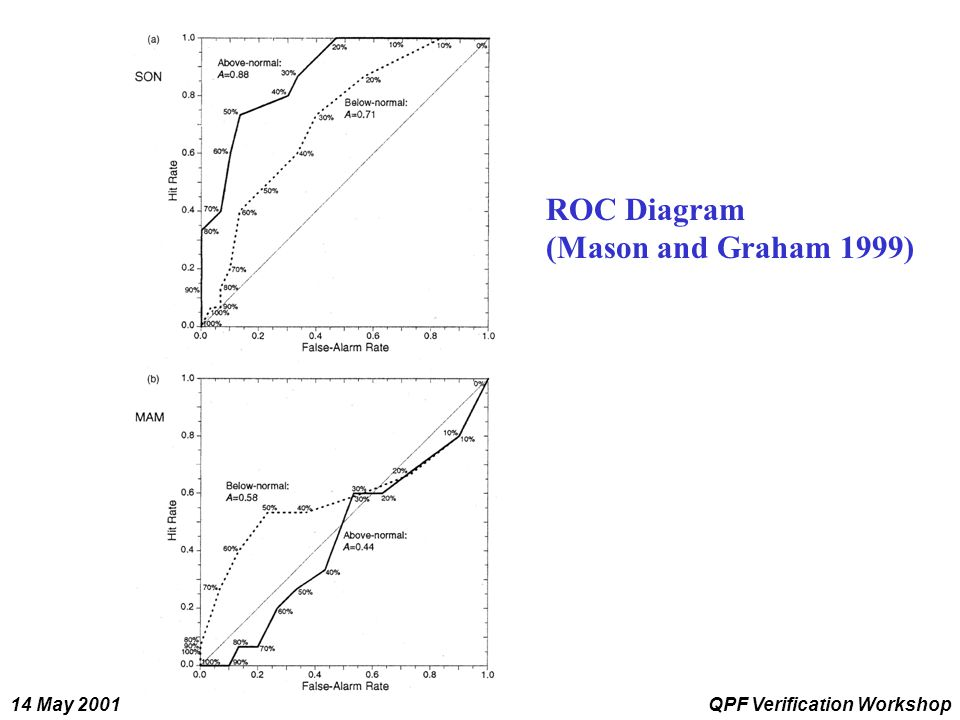 14 May 2001QPF Verification Workshop ROC Diagram (Mason and Graham 1999)