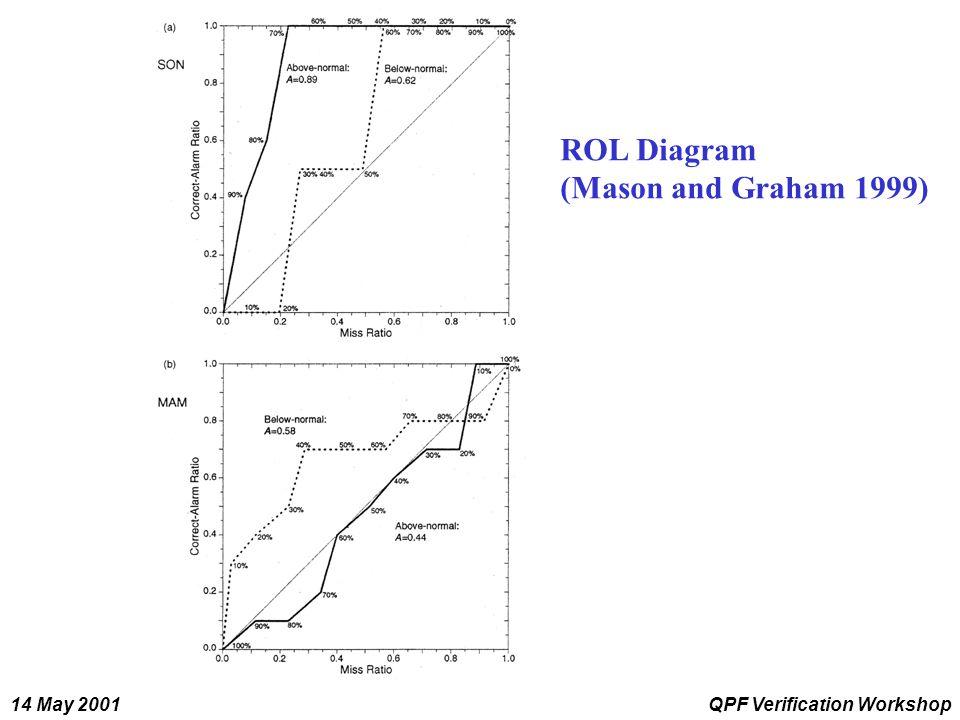 14 May 2001QPF Verification Workshop ROL Diagram (Mason and Graham 1999)