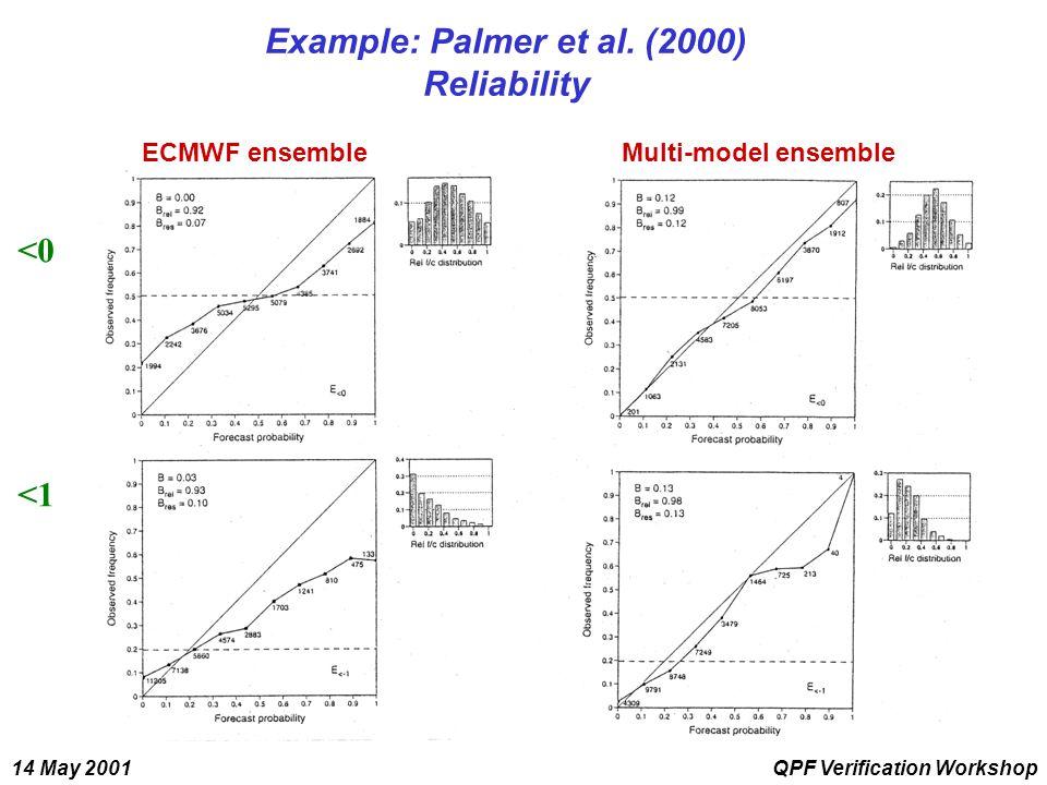 14 May 2001QPF Verification Workshop Example: Palmer et al.