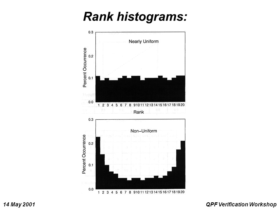 14 May 2001QPF Verification Workshop Rank histograms: