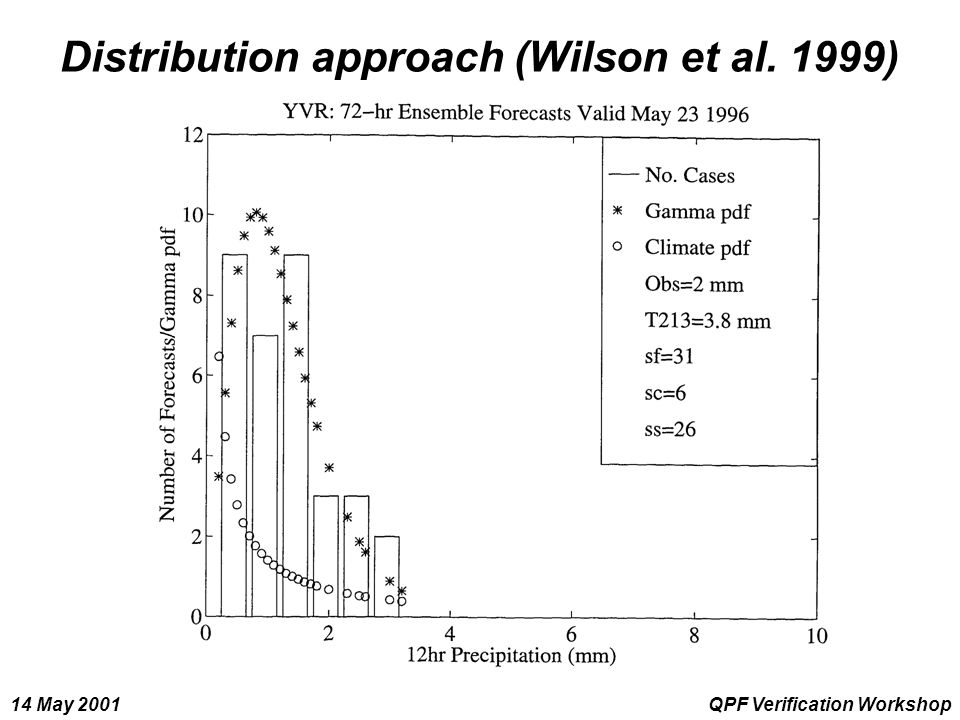 14 May 2001QPF Verification Workshop Distribution approach (Wilson et al. 1999)