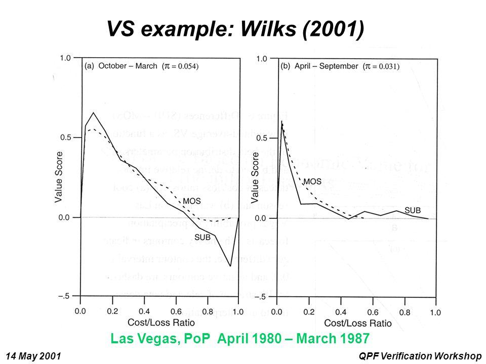 14 May 2001QPF Verification Workshop VS example: Wilks (2001) Las Vegas, PoP April 1980 – March 1987