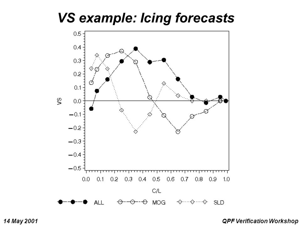 14 May 2001QPF Verification Workshop VS example: Icing forecasts