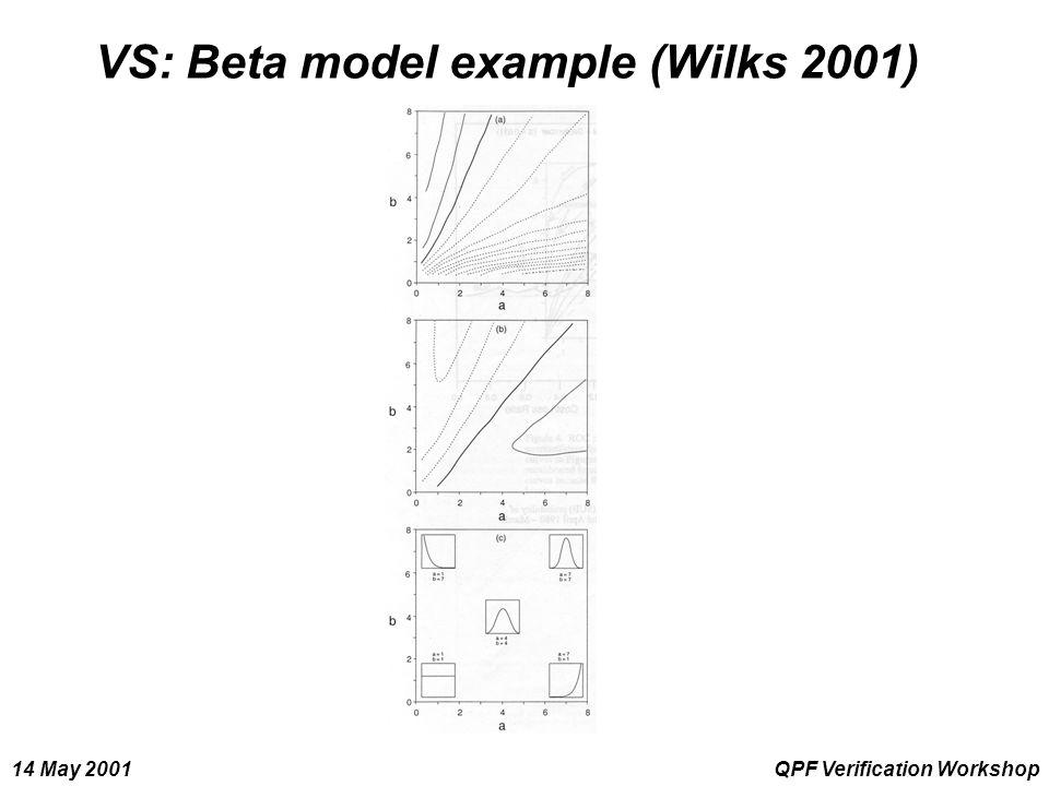 14 May 2001QPF Verification Workshop VS: Beta model example (Wilks 2001)