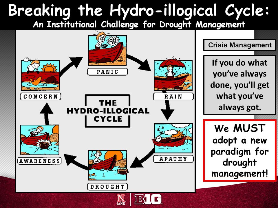 Breaking the Hydro-illogical Cycle: An Institutional Challenge for Drought Management Crisis Management If you do what you've always done, you'll get