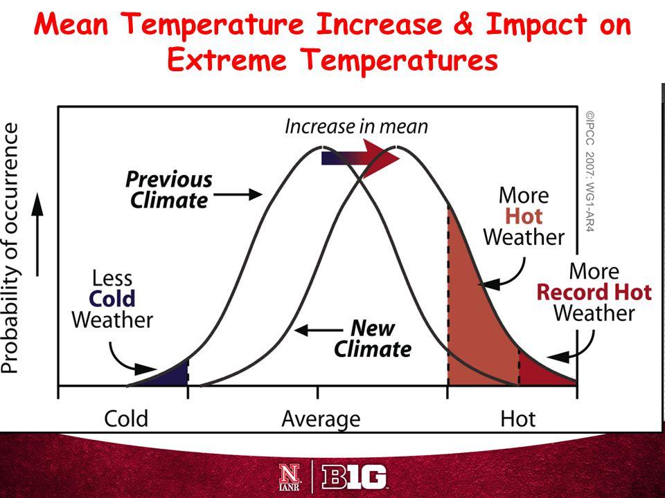 Mean Temperature Increase & Impact on Extreme Temperatures