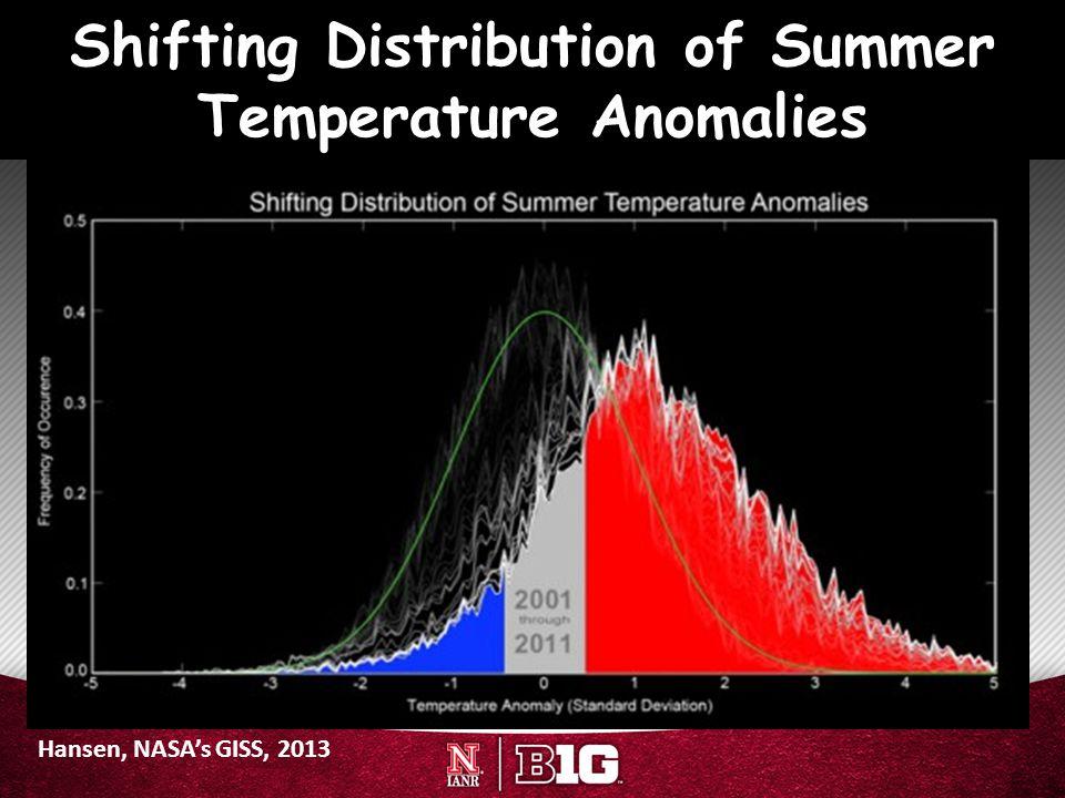 Hansen, NASA's GISS, 2013 Shifting Distribution of Summer Temperature Anomalies