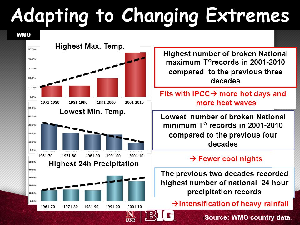 Adapting to Changing Extremes WMO The previous two decades recorded highest number of national 24 hour precipitation records Highest number of broken