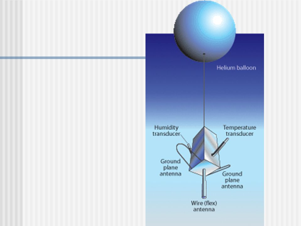 Radiosonde An instrument package that is carried by a helium- filled balloon Radio sends info to ground Determines direction and speed of high altitud