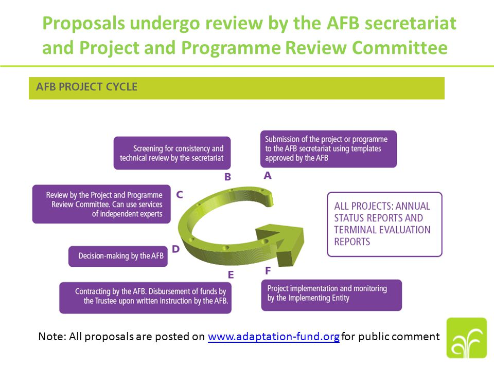Proposals undergo review by the AFB secretariat and Project and Programme Review Committee Note: All proposals are posted on www.adaptation-fund.org for public commentwww.adaptation-fund.org
