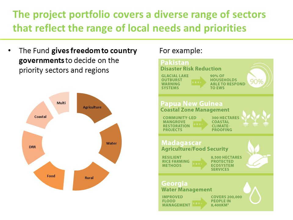 The project portfolio covers a diverse range of sectors that reflect the range of local needs and priorities The Fund gives freedom to country governments to decide on the priority sectors and regions For example: