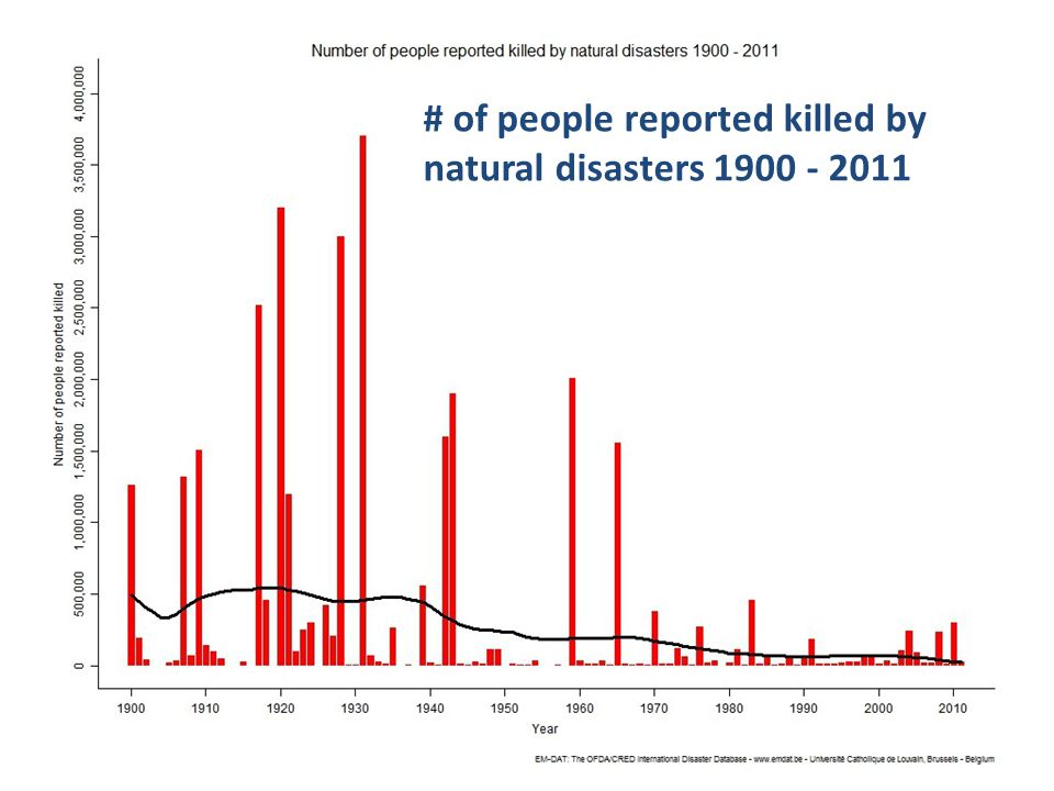 3 GSC-18, 22-23 July 2014, Sophia Antipolis # of people reported killed by natural disasters 1900 - 2011