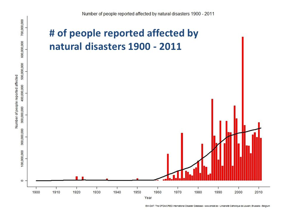4 GSC-18, 22-23 July 2014, Sophia Antipolis # of people reported affected by natural disasters 1900 - 2011
