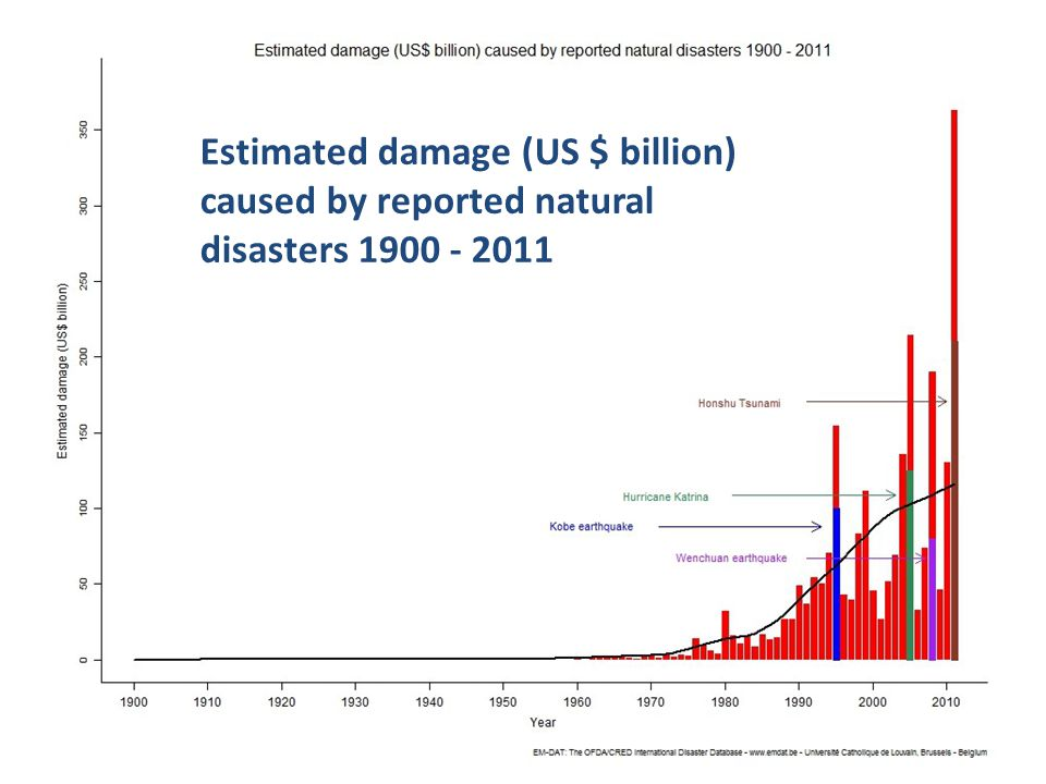 5 GSC-18, 22-23 July 2014, Sophia Antipolis Estimated damage (US $ billion) caused by reported natural disasters 1900 - 2011