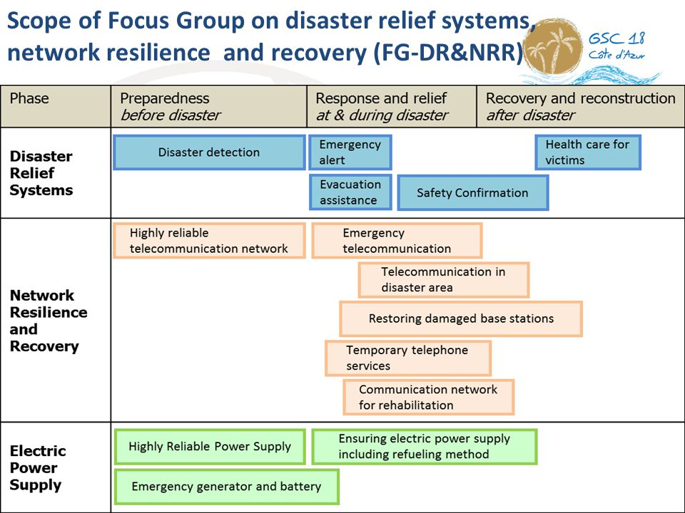 8 Scope of Focus Group on disaster relief systems, network resilience and recovery (FG-DR&NRR)