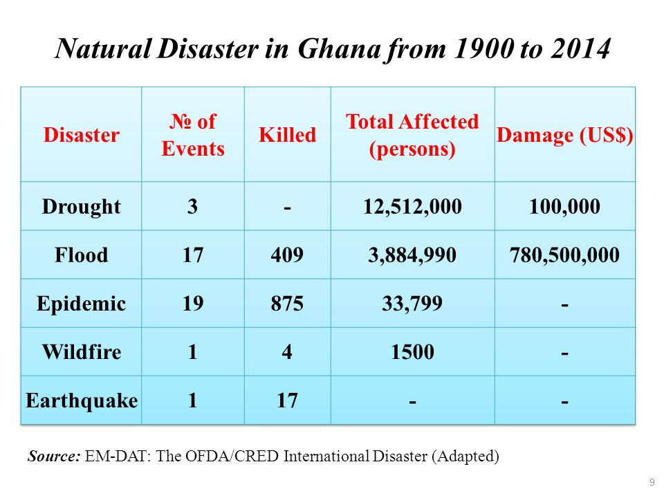 9 Natural Disaster in Ghana from 1900 to 2014 Source: EM-DAT: The OFDA/CRED International Disaster (Adapted)
