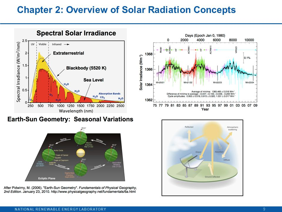 NATIONAL RENEWABLE ENERGY LABORATORY Chapter 2: Overview of Solar Radiation Concepts 9