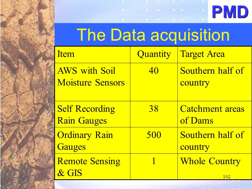 The Data acquisition ItemQuantityTarget Area AWS with Soil Moisture Sensors 40Southern half of country Self Recording Rain Gauges 38Catchment areas of