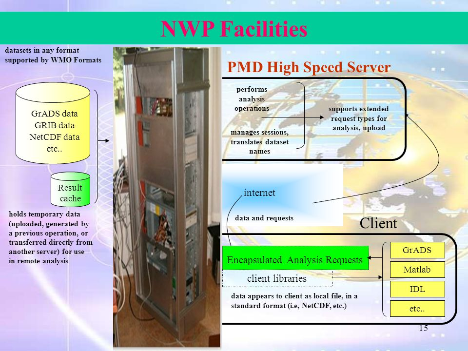 NWP Facilities GRIB data NetCDF data GrADS data etc.. datasets in any format supported by WMO Formats Result cache holds temporary data (uploaded, gen