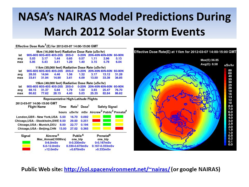 NASA's NAIRAS Model Predictions During March 2012 Solar Storm Events Public Web site: http://sol.spacenvironment.net/~nairas/ (or google NAIRAS)http://sol.spacenvironment.net/~nairas/