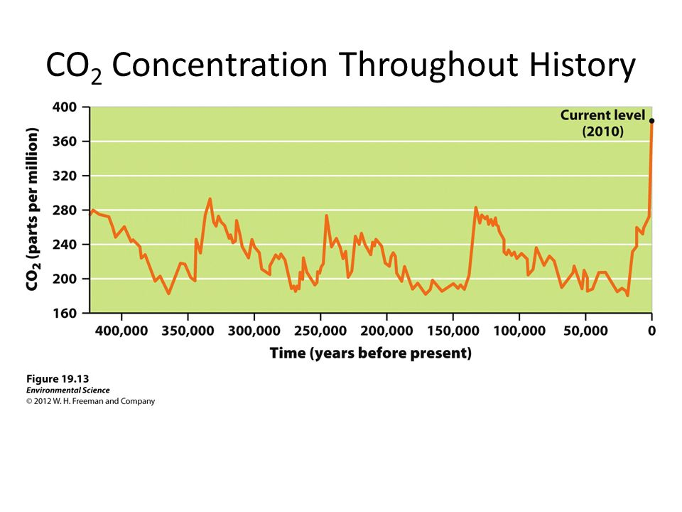 CO 2 Concentration Throughout History