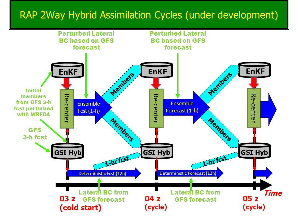 GSI Hyb EnKF Re-center Ensemble Fcst (1-h) 04 z (cycle) Time Deterministic Fcst (12h) GSI Hyb EnKF Re-center Ensemble Forecast (1-h) Deterministic Forecast (12h) Members 1-hr fcst Members GSI Hyb EnKF Re-center Members 1-hr fcst Members Perturbed Lateral BC based on GFS forecast Lateral BC from GFS forecast 03 z (cold start) 05 z (cycle) Perturbed Lateral BC based on GFS forecast Lateral BC from GFS forecast Initial members from GFS 3-h fcst perturbed with WRFDA GFS 3-h fcst RAP 2Way Hybrid Assimilation Cycles (under development)