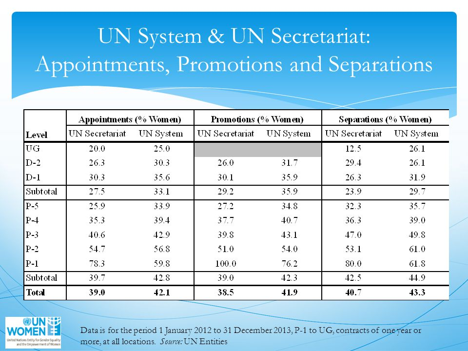 UN System & UN Secretariat: Appointments, Promotions and Separations Data is for the period 1 January 2012 to 31 December 2013, P-1 to UG, contracts of one year or more, at all locations.