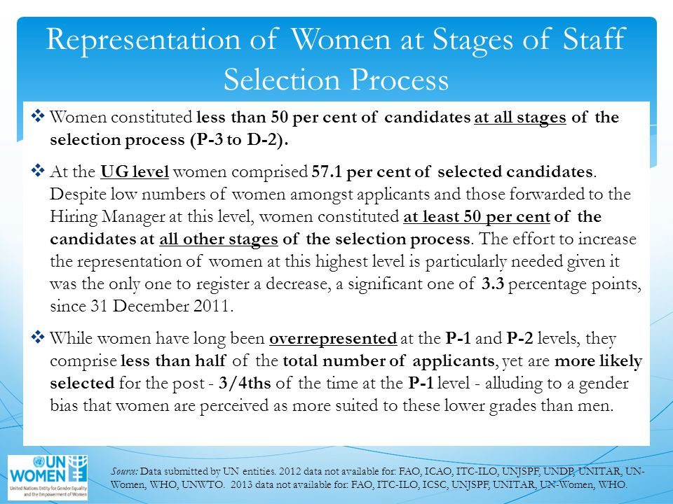  Women constituted less than 50 per cent of candidates at all stages of the selection process (P-3 to D-2).