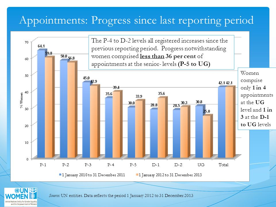 Appointments: Progress since last reporting period Women comprise only 1 in 4 appointments at the UG level and 1 in 3 at the D-1 to UG levels The P-4 to D-2 levels all registered increases since the previous reporting period.