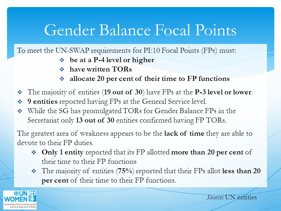 Gender Balance Focal Points To meet the UN-SWAP requirements for PI:10 Focal Points (FPs) must:  be at a P-4 level or higher  have written TORs  allocate 20 per cent of their time to FP functions  The majority of entities (19 out of 30) have FPs at the P-3 level or lower.