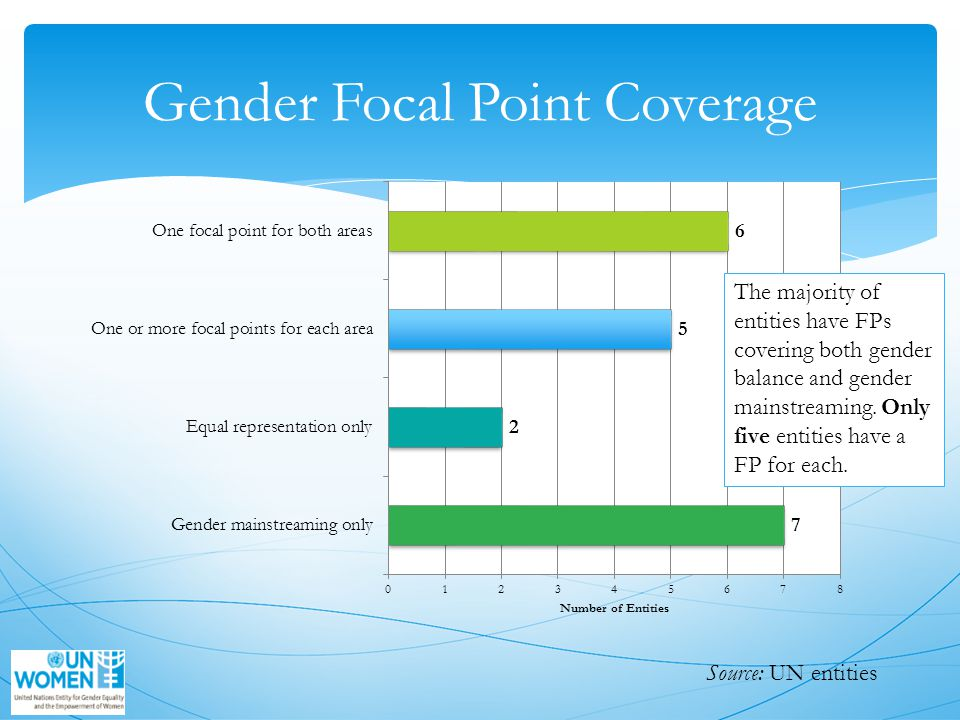 Gender Focal Point Coverage The majority of entities have FPs covering both gender balance and gender mainstreaming.