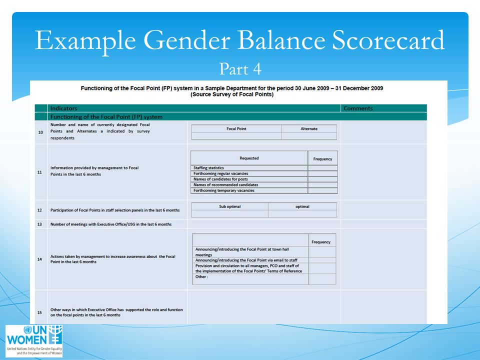 Example Gender Balance Scorecard Part 4