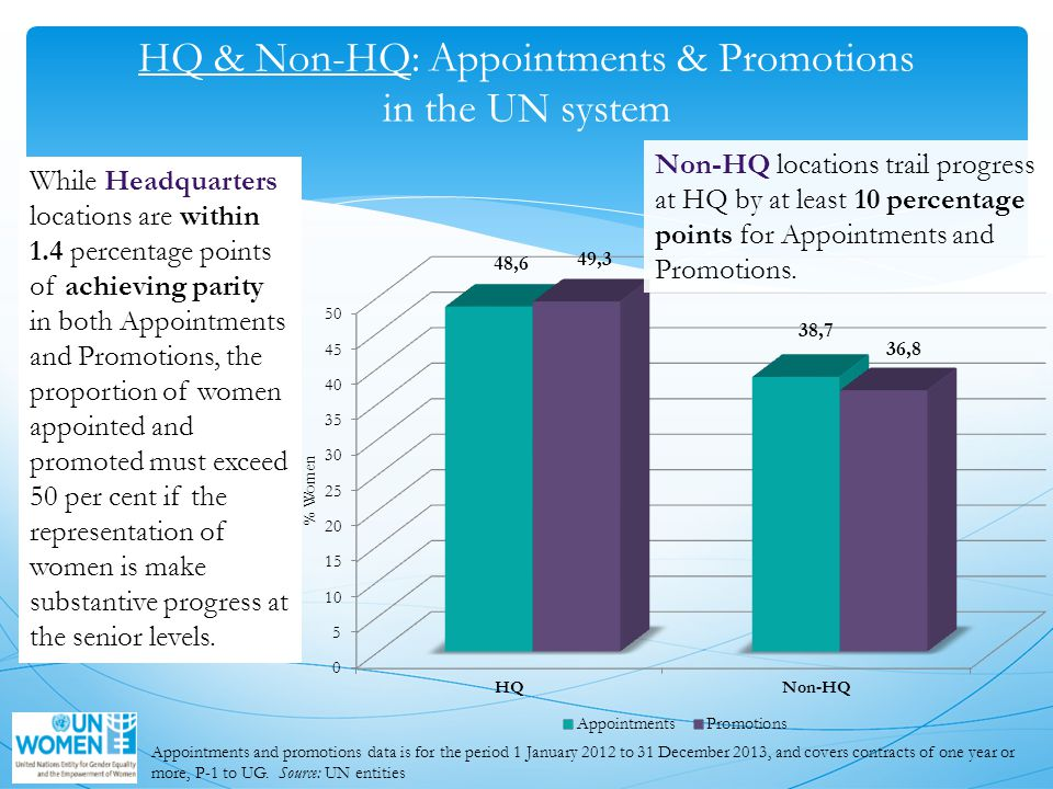HQ & Non-HQ: Appointments & Promotions in the UN system While Headquarters locations are within 1.4 percentage points of achieving parity in both Appointments and Promotions, the proportion of women appointed and promoted must exceed 50 per cent if the representation of women is make substantive progress at the senior levels.