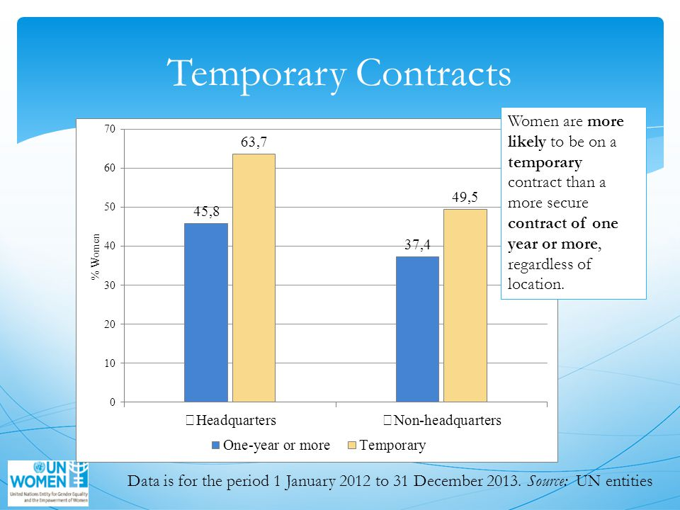 Temporary Contracts Women are more likely to be on a temporary contract than a more secure contract of one year or more, regardless of location.