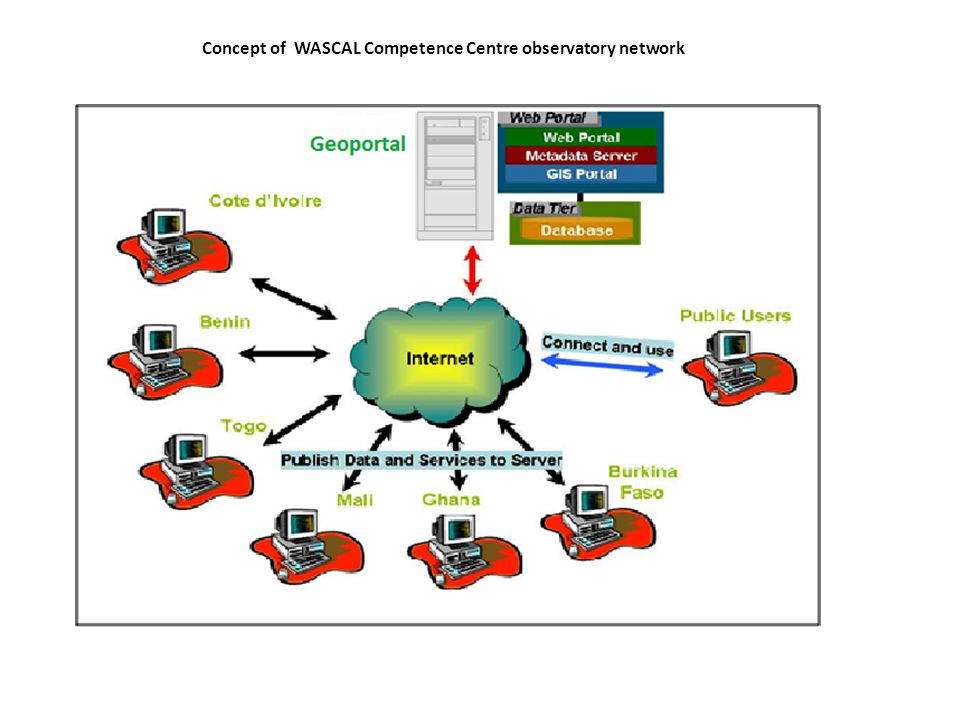 Concept of WASCAL Competence Centre observatory network