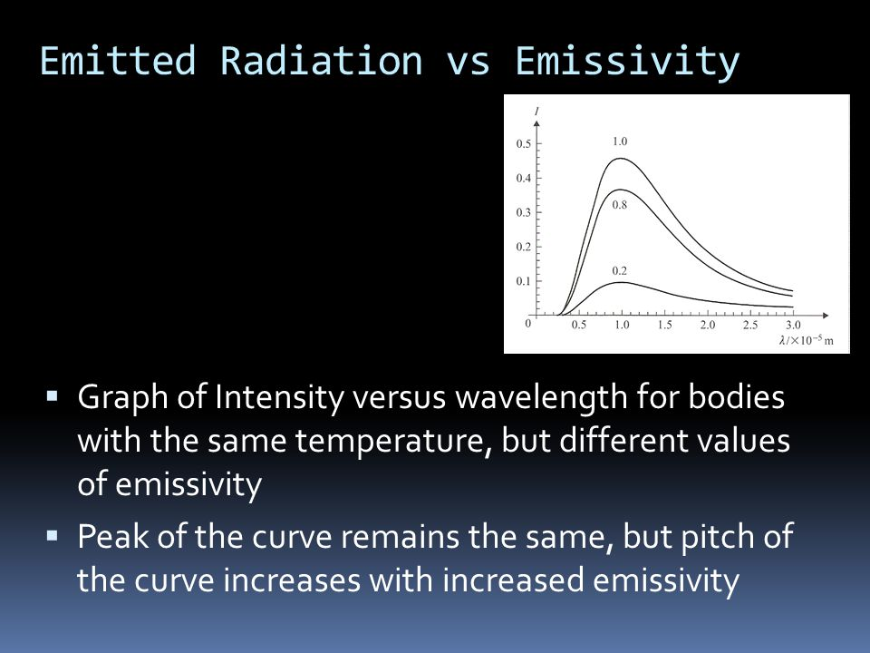Emitted Radiation vs Emissivity  Graph of Intensity versus wavelength for bodies with the same temperature, but different values of emissivity  Peak of the curve remains the same, but pitch of the curve increases with increased emissivity
