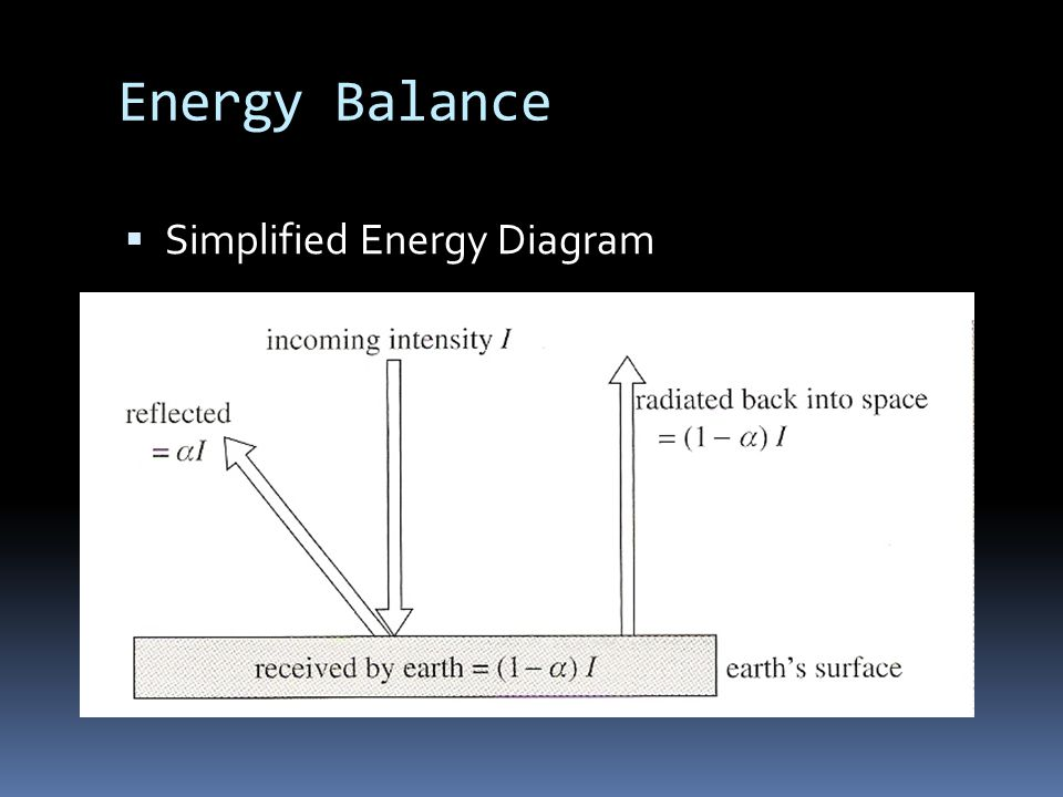 Energy Balance  Simplified Energy Diagram