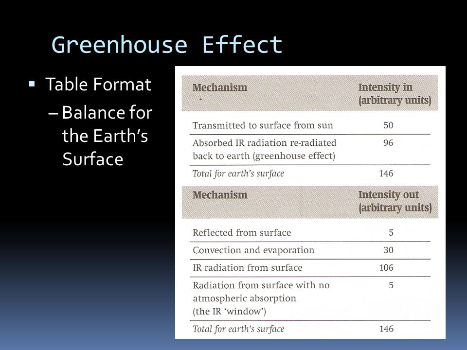 Greenhouse Effect  Table Format – Balance for the Earth's Surface