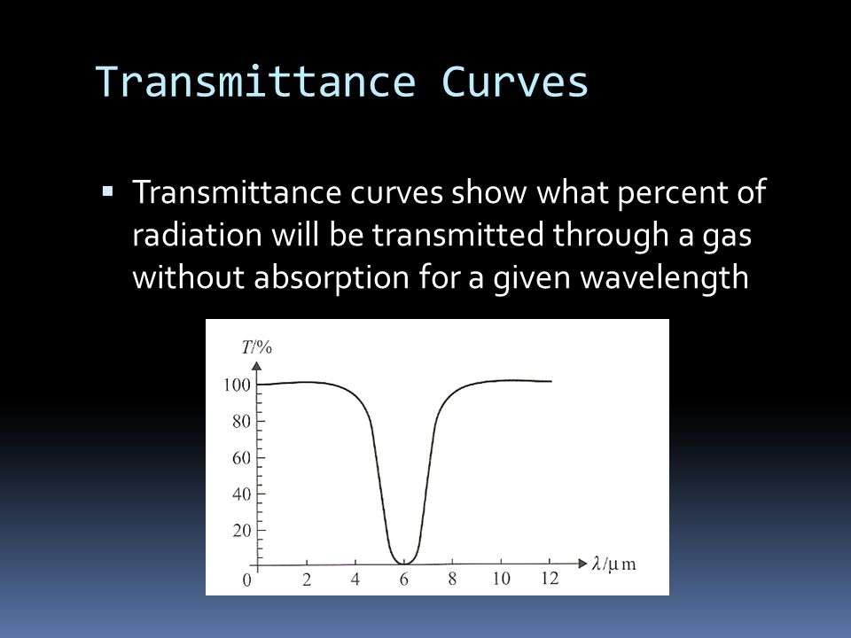 Transmittance Curves  Transmittance curves show what percent of radiation will be transmitted through a gas without absorption for a given wavelength