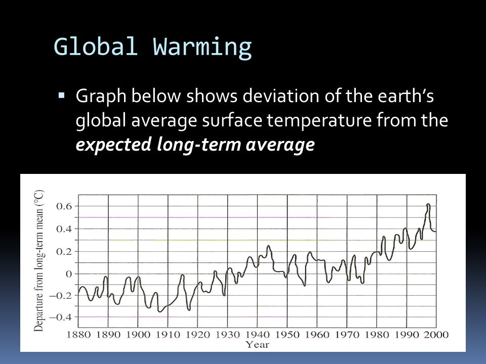 Global Warming  Graph below shows deviation of the earth's global average surface temperature from the expected long-term average