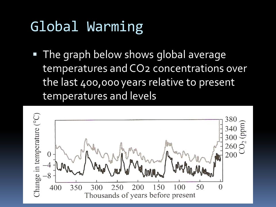 Global Warming  The graph below shows global average temperatures and CO2 concentrations over the last 400,000 years relative to present temperatures and levels