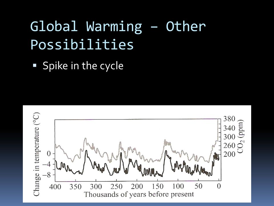 Global Warming – Other Possibilities  Spike in the cycle