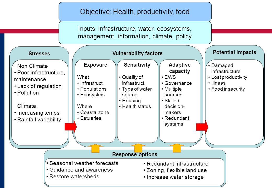 Stresses Vulnerability factors Exposure What Infrastruct. Populations Ecosystms Where Coastal zone Estuaries Adaptive capacity EWS Governance Multiple