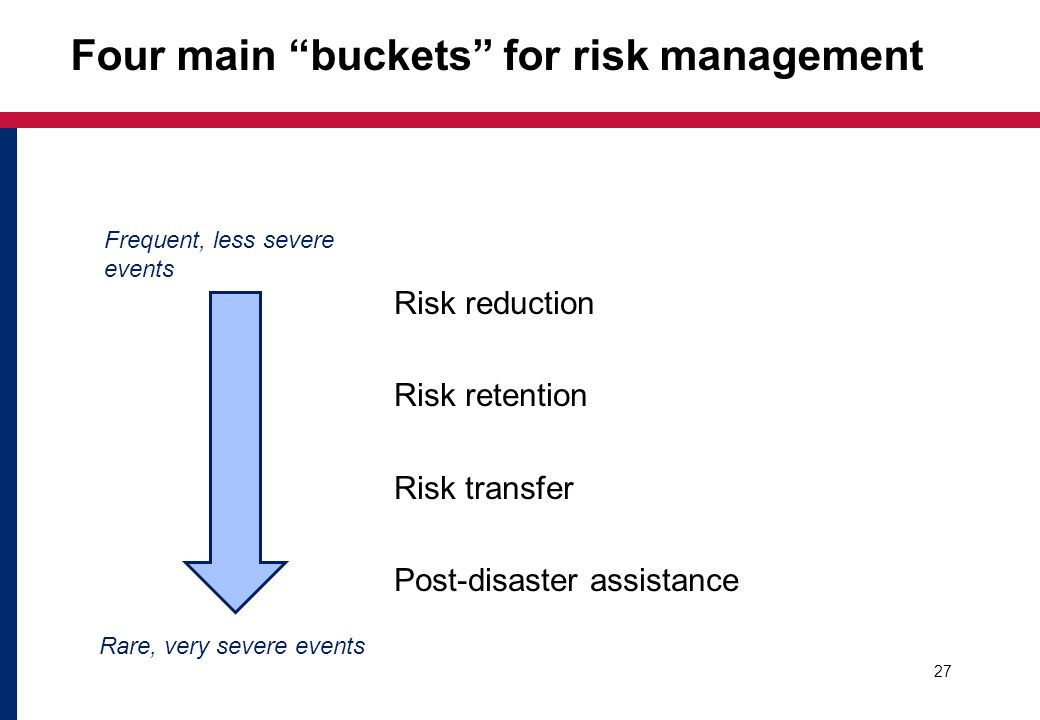 Four main buckets for risk management Risk reduction Risk retention Risk transfer Post-disaster assistance 27 Frequent, less severe events Rare, very severe events