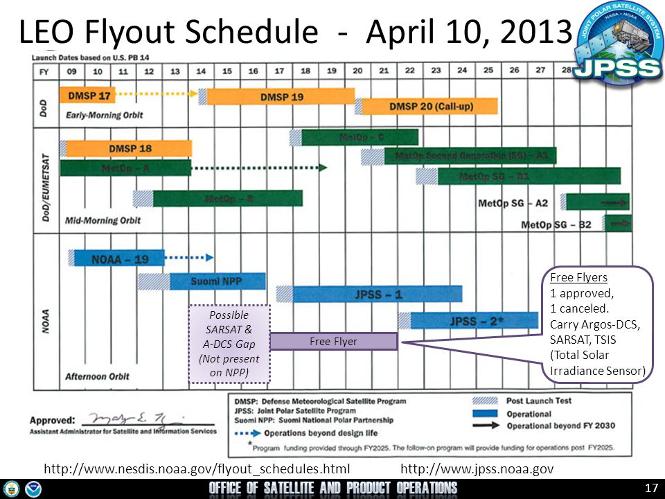 17 http://www.nesdis.noaa.gov/flyout_schedules.html http://www.jpss.noaa.gov LEO Flyout Schedule - April 10, 2013 Free Flyers 1 approved, 1 canceled.
