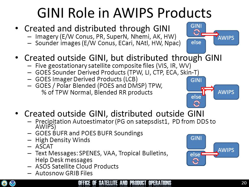 20 GINI Role in AWIPS Products Created and distributed through GINI – Imagery (E/W Conus, PR, SuperN, Nhemi, AK, HW) – Sounder images (E/W Conus, ECar
